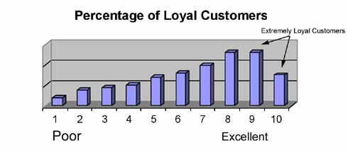 Percentage of Loyal Customers